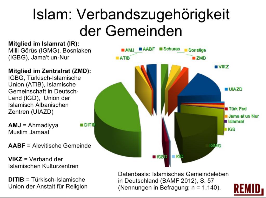islamverbaende
