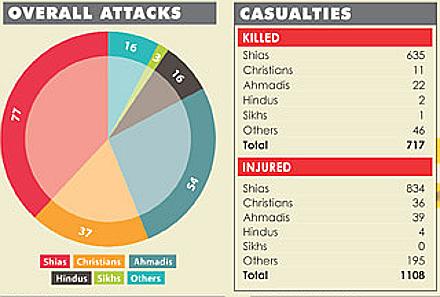 statistics-on-religious-violence pakistan 2013