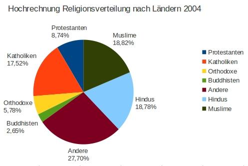 statistik2004