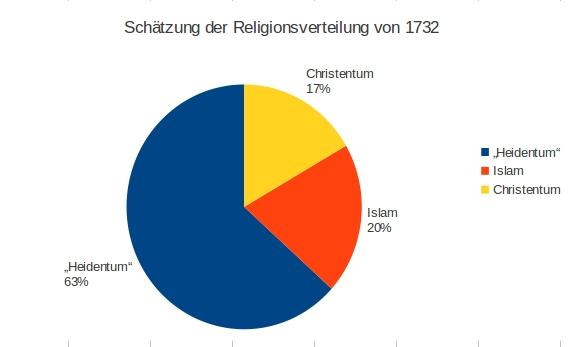 statistik1732