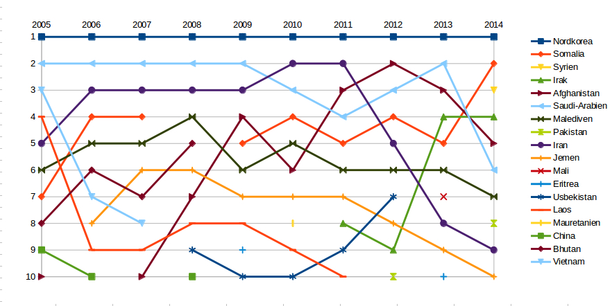 weltverfolgungsindex 2005-2014
